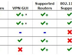 DD-WRT vs. Tomato vs. OpenWRT Which one should you choose?