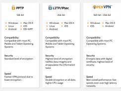 OpenVPN – PPTP – L2TP – SSTP –  IKEv2: A Comparison